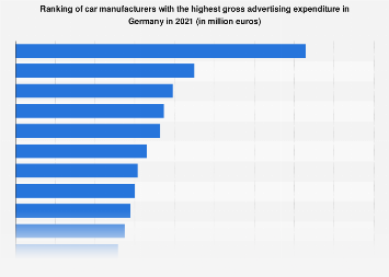 Car manufacturers with the highest advertising expenditure in Germany 2016