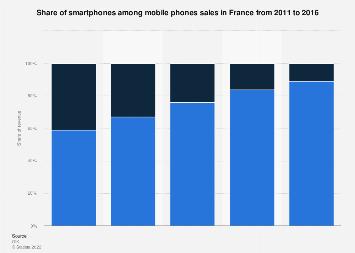Percentage of smartphones among mobile phones sales in France between 2012-2016