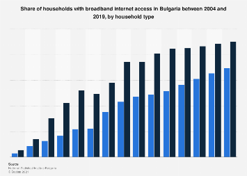 Households with broadband internet access in Bulgaria 2004 to 2019, by household type