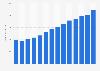 Umsatz von Lindt Deutschland bis 2017