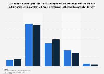 Arts, culture and sports: perception of charity giving in England 2014-2016