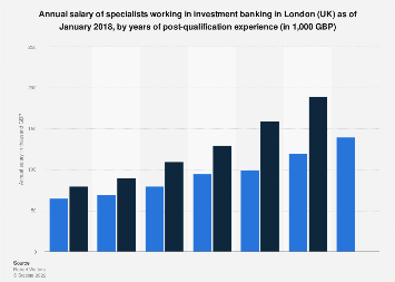 Annual income of investment bankers in London 2018 | Statista
