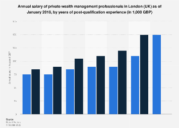 Private wealth managers: salary per annum in London (UK) 2018
