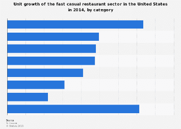 Unit growth of the fast casual restaurant sector in the U.S. 2014, by category