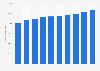 Intralogistik - Anzahl der Beschäftigten in Deutschland bis 2016