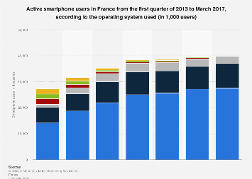 Number of smartphone users in France from Q1 2013 to March 2017, by installed OS
