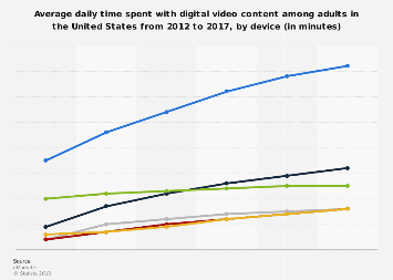 Daily time spent with digital video by U.S. adults 2012-2017, by device