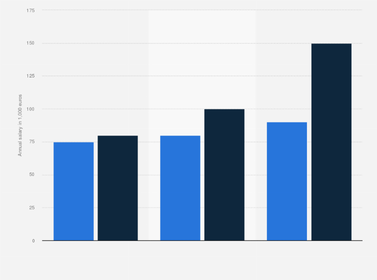 Real Estate Brokers Annual Income In Paris 2019 Statista