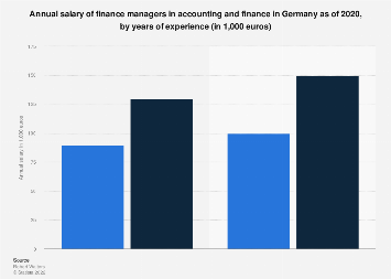 Finance manager annual wages in accounting Germany 2019