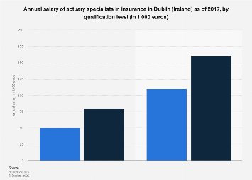 Insurance actuary salary per annum in Dublin 2017, by qualification level