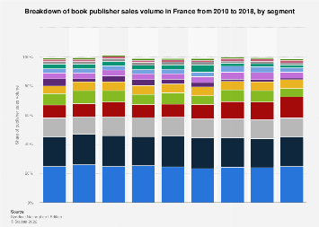 Book publisher sales volume distribution in France 2010-2015, by book genre