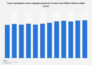 Publisher  book copyright payments in France 2009-2016