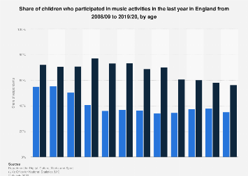 Children's participation in music activities in England 2008-2017, by age