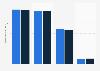 Umsätze der Musikindustrie weltweit 2014 (nach Regionen)