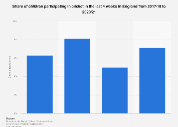 Children participating in cricket in England 2010-2018