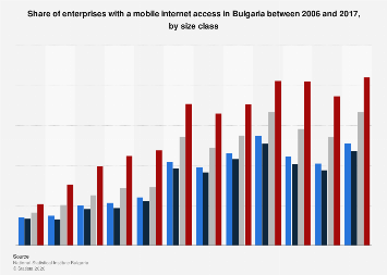 Enterprises with a mobile internet access in Bulgaria 2006-2017, by size class