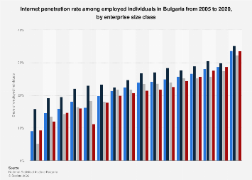 Internet penetration rate among employed individuals in Bulgaria 2005-2017