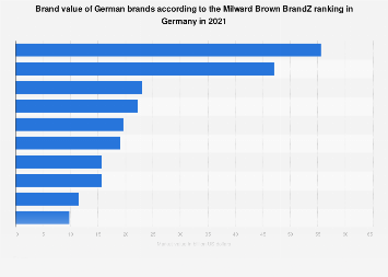 Brand value of German brands according to the Milward Brown BrandZ ranking 2017