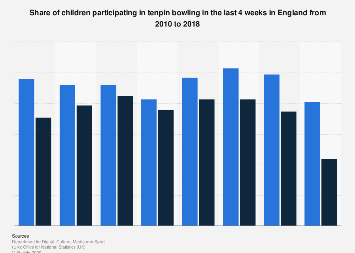 Children participating in bowling in England 2010-2017