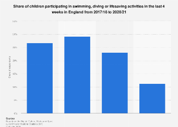 Children participating in swimming activities in England 2010-2017