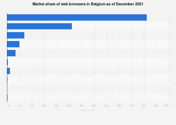 Web browser market share in Belgium in 2018