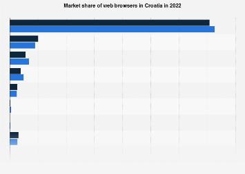 Web browser market share in Croatia 2016