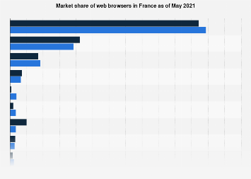 Web browser market share in France in 2017