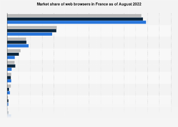 Web browser market share in France in 2016