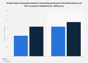 Financial analyst salary per annum in the Netherlands 2017, by years of experience