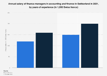 Annual Income Of Finance Managers In Banking Switzerland 2019 Statista