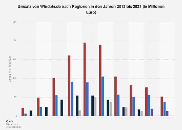 Umsatz von Windeln.de nach Regionen bis 2017