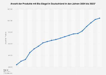 Produkte mit Bio-Siegel in Deutschland bis 2018
