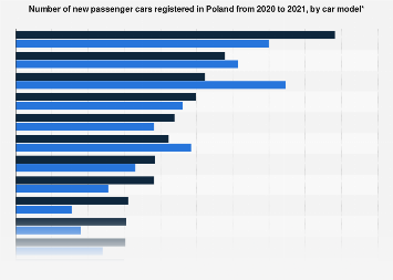 New passenger cars registered in Poland 2017, by car model