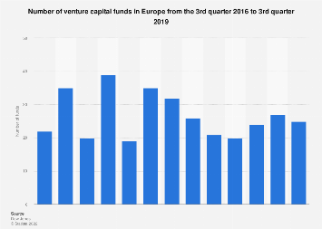 European venture capital funds number from Q3 2015 to Q3 2018