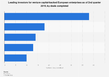 Most active venture-capital market investors in Europe as of Q2 2018