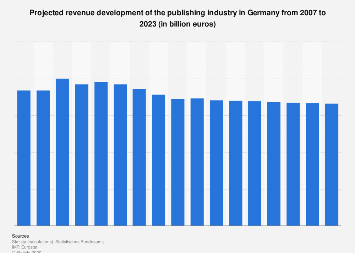 Revenue projection for the publishing industry in Germany 2007-2021