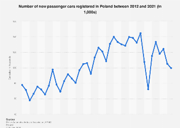 Quarterly car sales figures in Poland 2012-2018