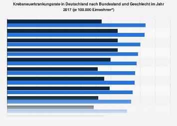 Neuerkrankungsrate bei Krebs nach Bundesland und Geschlecht 2014