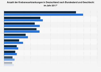 Krebsneuerkrankungen in Deutschland nach Bundesland und Geschlecht 2014