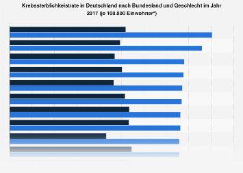 Krebssterblichkeistrate in Deutschland nach Bundesland und Geschlecht 2015