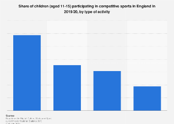 Children's competitive sports participation in England 2018, by activity