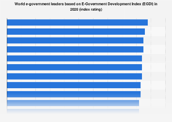 E-Government Development Index (EGDI) 2018, by country