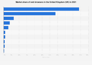 Web browser market share in the United Kingdom (UK) in 2018