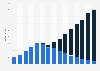 Umsatz im digitalen Musikmarkt in der Schweiz bis 2018