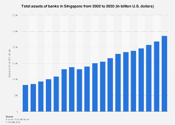 Value of bank assets in Singapore 2002-2016
