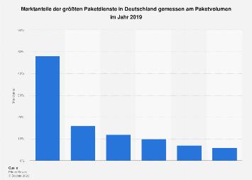 Marktanteile der Paketdienste in Deutschland 2015