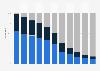 Verteilung des Umsatzes im Musikmarkt nach Segmenten in der Schweiz bis 2018