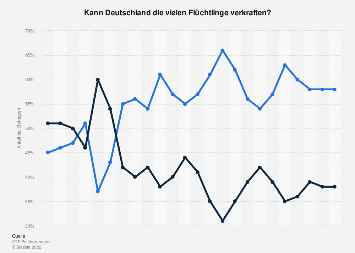 Umfrage zum Ausmaß der Aufnahme von Flüchtlingen in Deutschland bis 2017