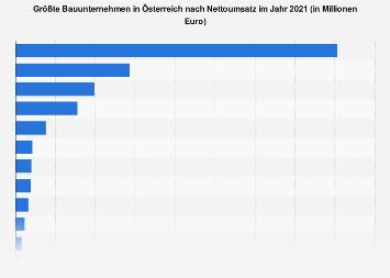 Größte Bauunternehmen in Österreich nach Nettoumsatz 2017