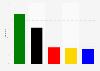 Sitzverteilung im Landtag in Baden-Württemberg nach der Landtagswahl im Jahr 2016